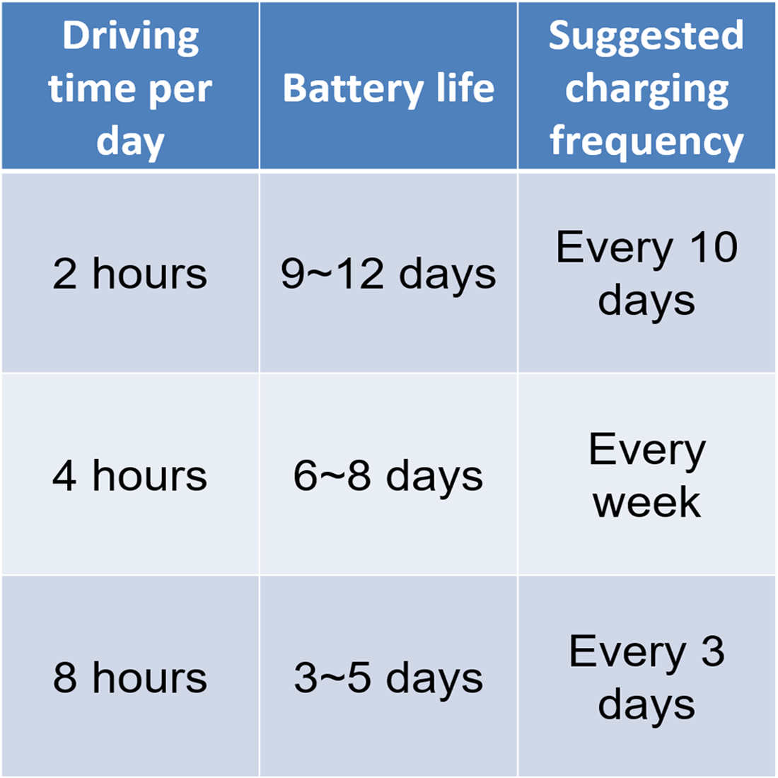 battery_life_table_1